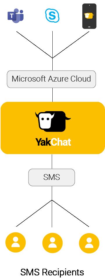 YakChat Architecture