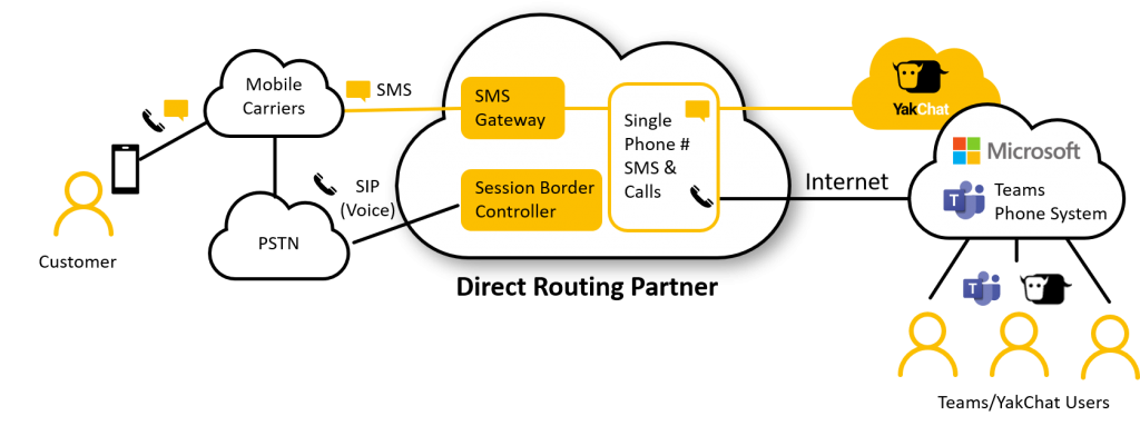 SMS for Microsoft Teams via Direct Routing