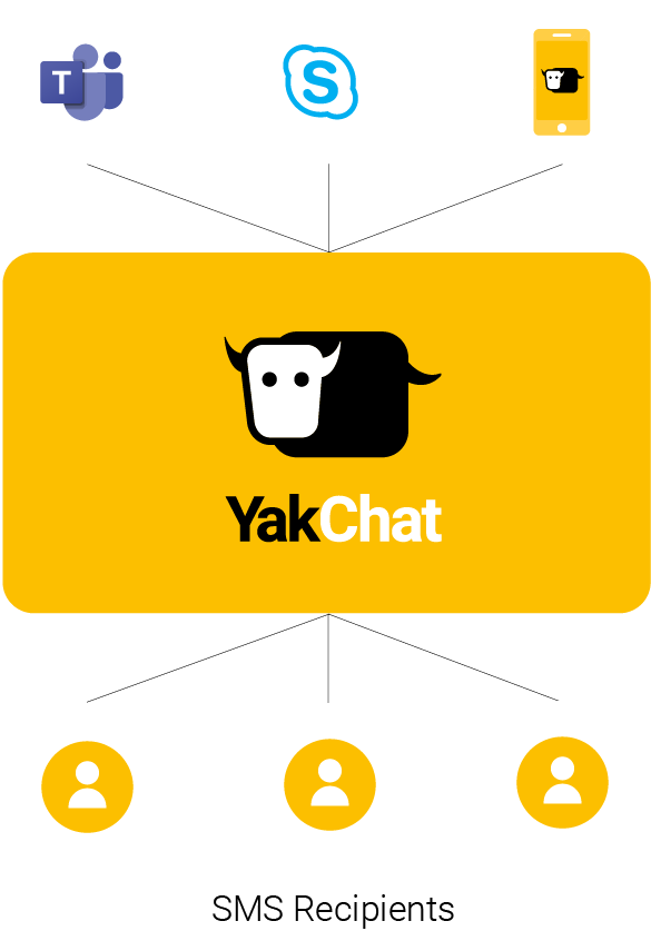 YakChat Mobile App Architecture